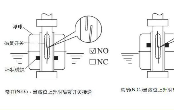 光电式液位开关与浮球液位开关的区别