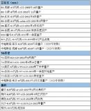 LCD面板价格持续暴跌 中国三大厂商出货面积超全球一半