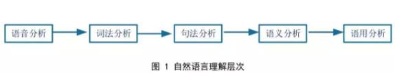 自然语言处理主要有哪些应用