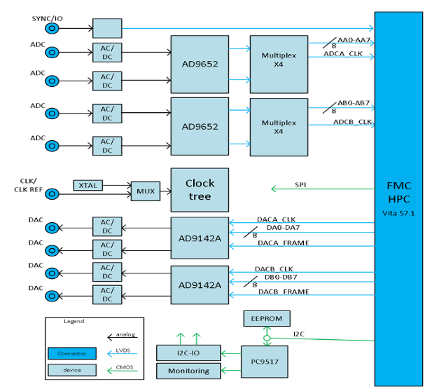 ADC/DAC 卡桥接模拟和数字带宽鸿沟