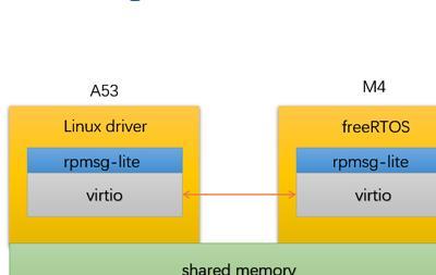 案例分享!IMX8 Cortex-A53與Cortex-M4多核通信開發詳解