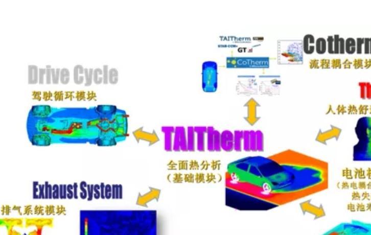 TAITherm—专业热管理工具