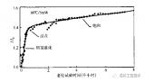 半导体激光器寿命LD的失效方法