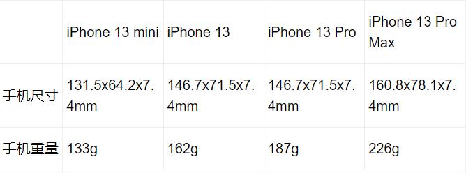 苹果13尺寸大小各型号对比