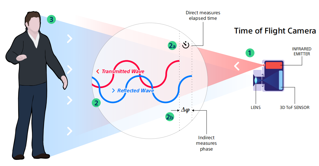ToF技術及產業鏈分析