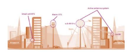 氮化镓如何使更轻小的5G解决方案成为可能