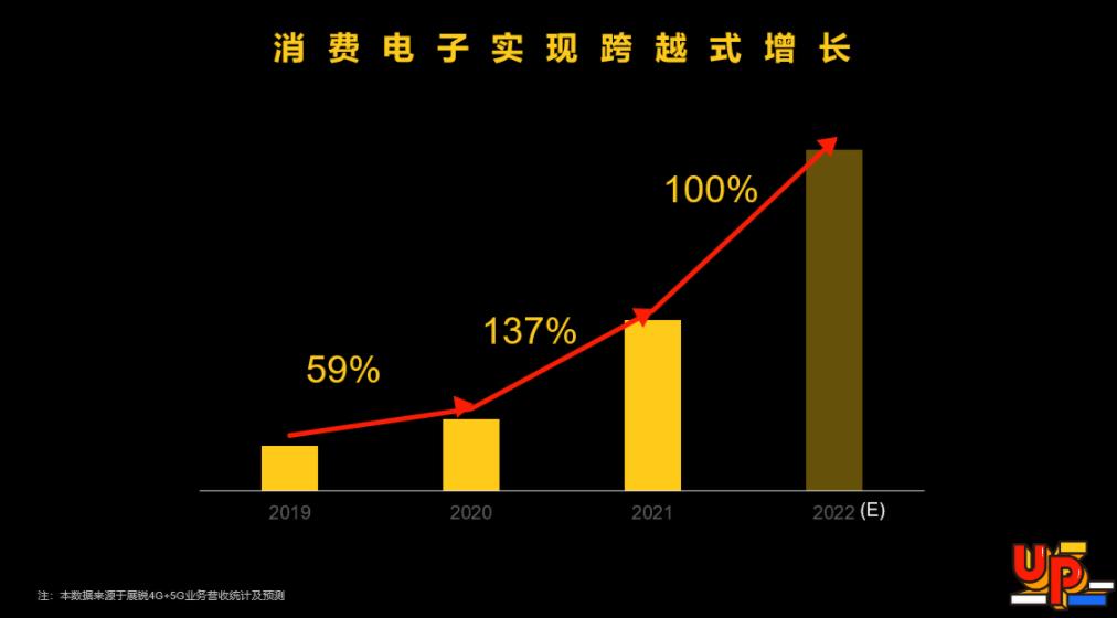 """展銳消費電子:發布""""一專多能""""新戰略,堅持5G+4G共同發展"""