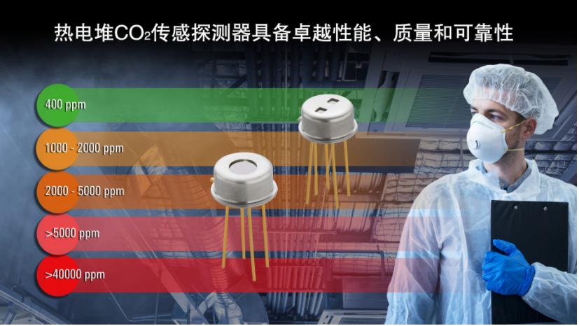 瑞薩電子推出基于熱電堆的全新CO2傳感探測器,擴展醫療和工業環境傳感產品陣容