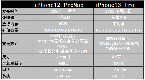 苹果12pro max和苹果13Pro哪个好 苹果12pro max和苹果13Pro参数对比