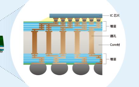 產能被預定至2025年,區區基板為何加劇了芯片荒
