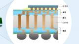 产能被预定至2025年,区区基板为何加剧了芯片荒