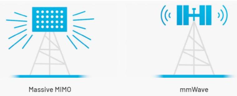 使用 5G无线技术连接未来