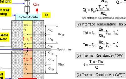 导热系数测试仪的工作原理及应用