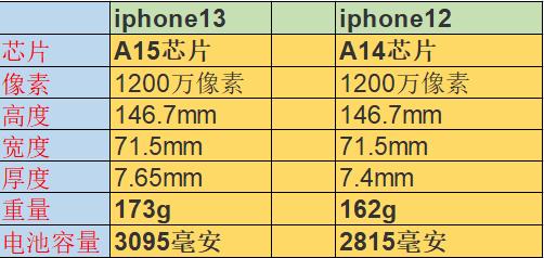 苹果13与苹果12尺寸对照表