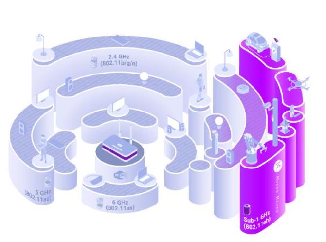 物联网的未来与Wi-Fi HaLow互联