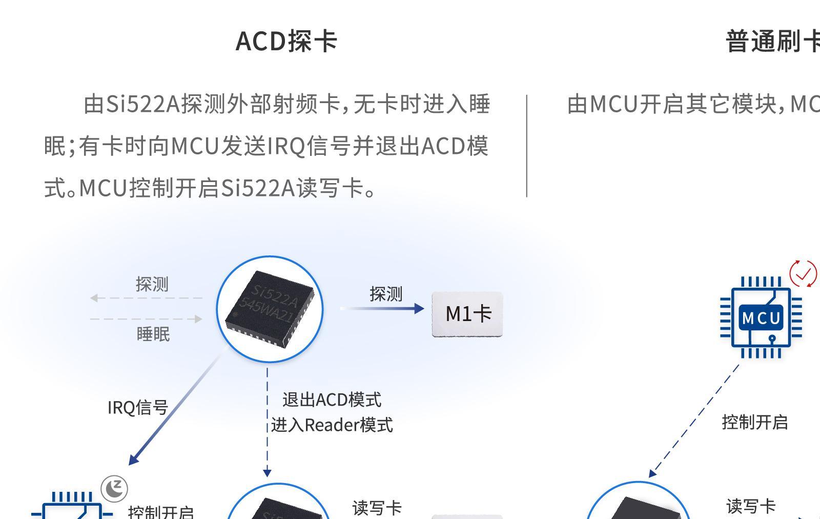 超低功耗智能門鎖整體待機功耗<10uA_Si522A/523/512-超低功耗自動載波偵測功能(ACD功能)13.56MHz芯片