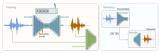 探究SoundStream神经音频编解码器
