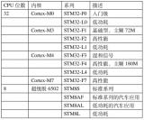 如何选择合适的STM32