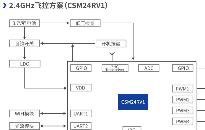 2.4GHz飞控方案_2.4GHz无线SOC芯片-- CSM24RV1
