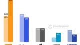 海思市场份额仅剩3%,联发科市占比创纪录且后劲十足