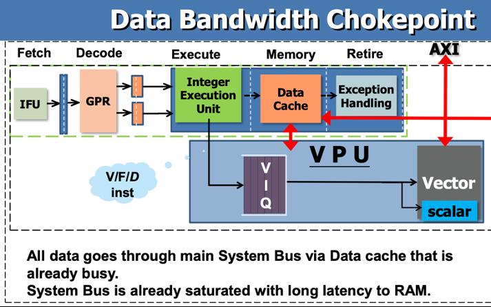 向量扩展将定稿,RISC-V机器学习的崛起