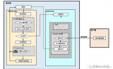 剖析汽车ECU的bootloader程序