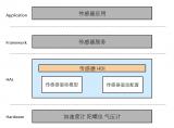 OpenHarmony HDF传感器模型框架介绍与传感器驱动开发指导