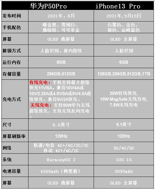 华为p50pro对比苹果13pro更愿意选择哪一款