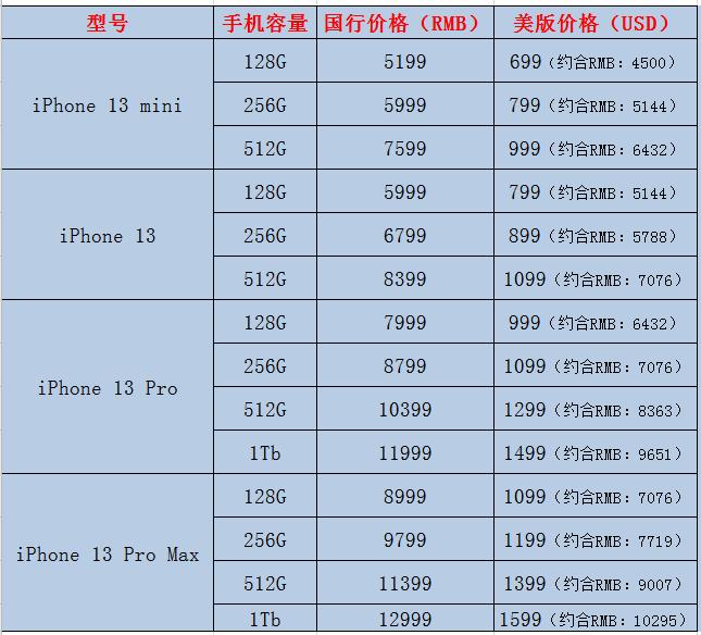 美版苹果13pro多少钱