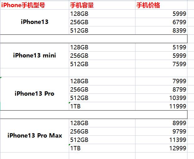苹果13官网最高价格