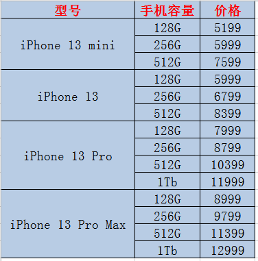 苹果13国行预计上市时间价格