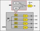 浅析AWG的两大利器:实数和复数模式