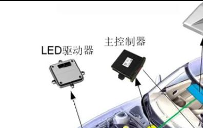 智能防眩目前照燈系統控制器(ADB)