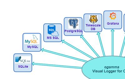 OPC UA服務器數據寫入數據庫以及數據分析