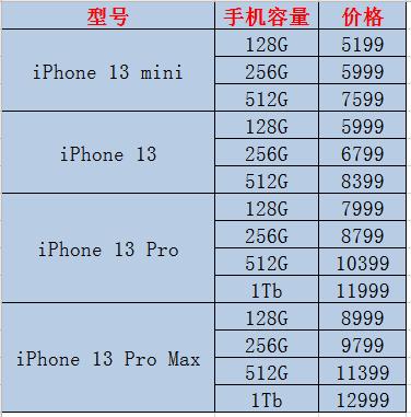 苹果13发布的价格 起售价为5999