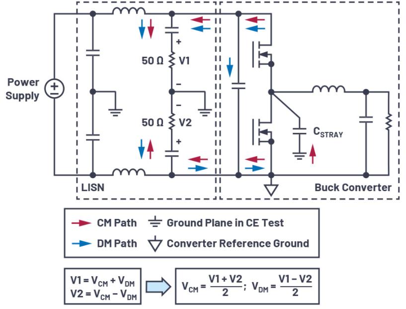 传导辐射测试中分离共模和差模辐射的实用方法