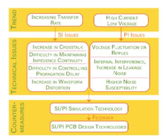 浅谈SoC时代芯片设计与封装和PCB