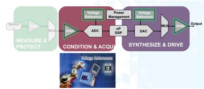 """以高性能电压基准为信号链设定高标准的""""规矩"""""""