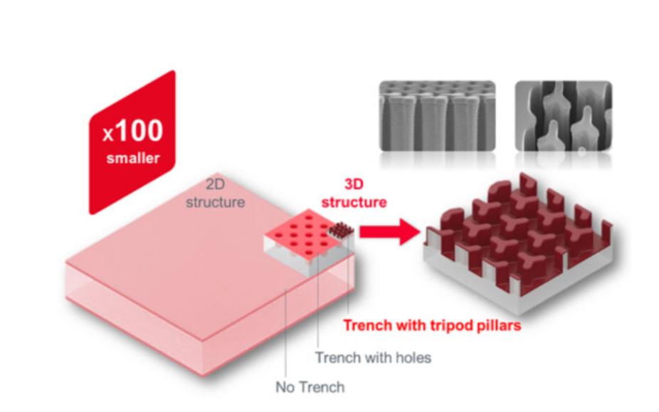 新型电子元器件---硅电容