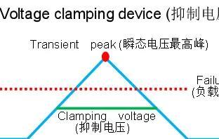 TVS管和被保护电路使用选型、注意事项