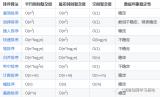 C++基础语法十大排序算法后五个分享