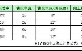 HT7180 3.7V升12V/2A内置MOS升压解决方案