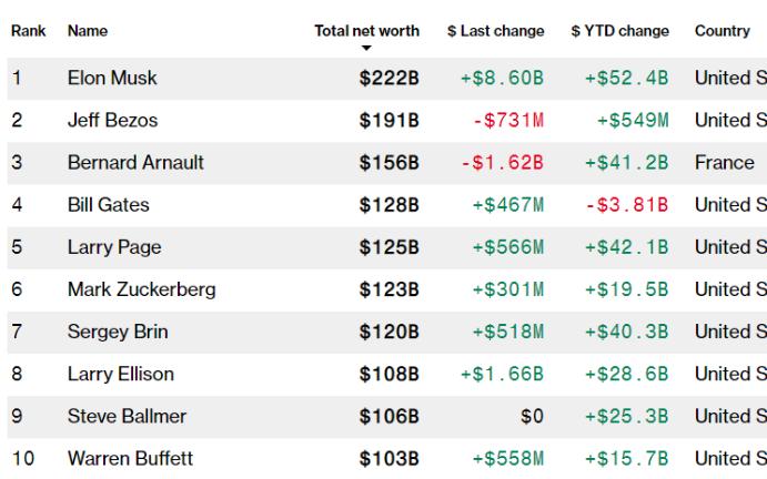 2220亿美元!特斯拉CEO稳坐全球首富背后