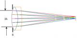 光学知识之光阑渐晕、光阑像差与光线对准