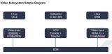 简述MPSoC VCU调试方法和调试流程
