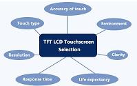 LCD | TFT LCD 触摸屏的选择
