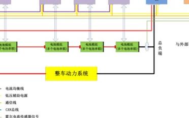 如何实现电池管理系统(BMS)高标准性能测试
