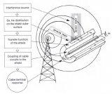浅析高压连接器电磁屏蔽测试(一)