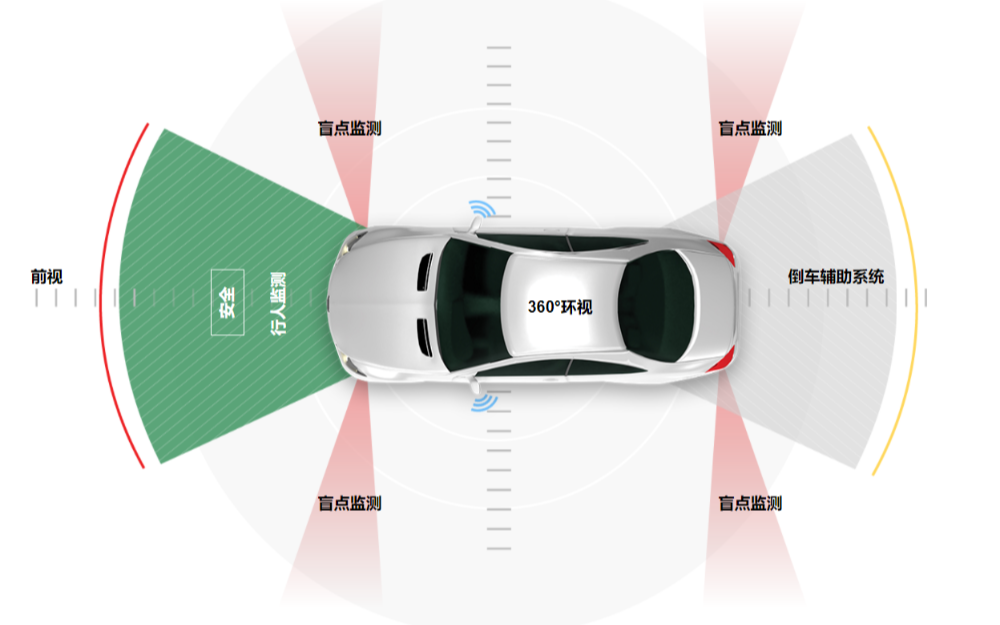 车规级CMOS图像传感器市场巨大,国产力量能否突围?