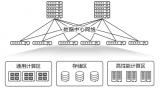 超融合数据中心网络简介